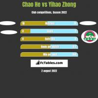 Chao He vs Yihao Zhong h2h player stats
