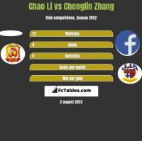 Chao Li vs Chenglin Zhang h2h player stats