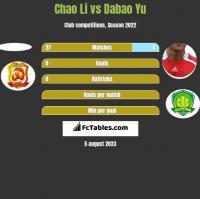 Chao Li vs Dabao Yu h2h player stats