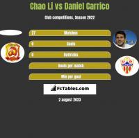 Chao Li vs Daniel Carrico h2h player stats