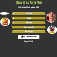 Chao Li vs Fang Mei h2h player stats