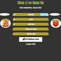 Chao Li vs Guan He h2h player stats
