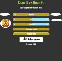 Chao Li vs Huan Fu h2h player stats