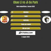 Chao Li vs Ji-Su Park h2h player stats