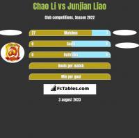 Chao Li vs Junjian Liao h2h player stats