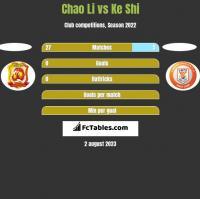 Chao Li vs Ke Shi h2h player stats