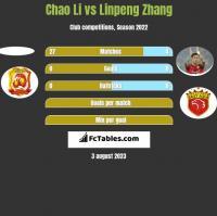 Chao Li vs Linpeng Zhang h2h player stats