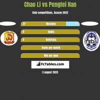 Chao Li vs Pengfei Han h2h player stats