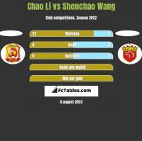 Chao Li vs Shenchao Wang h2h player stats