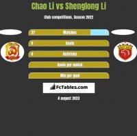 Chao Li vs Shenglong Li h2h player stats