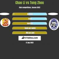 Chao Li vs Tong Zhou h2h player stats
