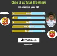 Chao Li vs Tyias Browning h2h player stats