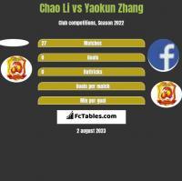 Chao Li vs Yaokun Zhang h2h player stats