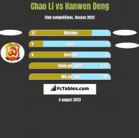Chao Li vs Hanwen Deng h2h player stats