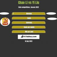 Chao Li vs Yi Liu h2h player stats