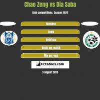 Chao Zeng vs Dia Saba h2h player stats