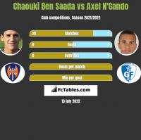 Chaouki Ben Saada vs Axel N'Gando h2h player stats