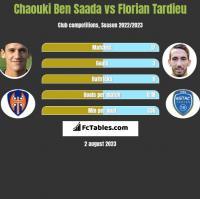 Chaouki Ben Saada vs Florian Tardieu h2h player stats