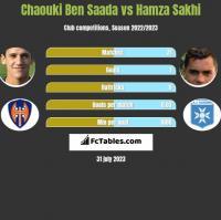 Chaouki Ben Saada vs Hamza Sakhi h2h player stats
