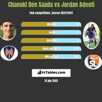 Chaouki Ben Saada vs Jordan Adeoti h2h player stats