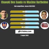 Chaouki Ben Saada vs Maxime Barthelme h2h player stats