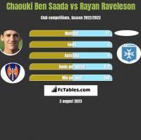 Chaouki Ben Saada vs Rayan Raveleson h2h player stats