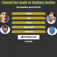 Chaouki Ben Saada vs Stephane Darbion h2h player stats