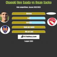 Chaouki Ben Saada vs Ihsan Sacko h2h player stats