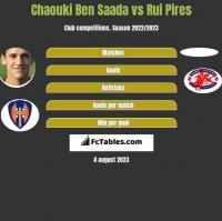 Chaouki Ben Saada vs Rui Pires h2h player stats