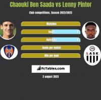 Chaouki Ben Saada vs Lenny Pintor h2h player stats