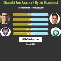 Chaouki Ben Saada vs Dylan Chambost h2h player stats