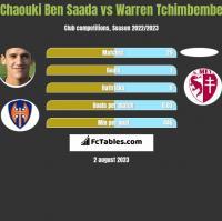 Chaouki Ben Saada vs Warren Tchimbembe h2h player stats