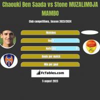 Chaouki Ben Saada vs Stone MUZALIMOJA MAMBO h2h player stats