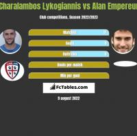 Charalambos Lykogiannis vs Alan Empereur h2h player stats