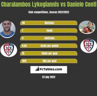 Charalambos Lykogiannis vs Daniele Conti h2h player stats