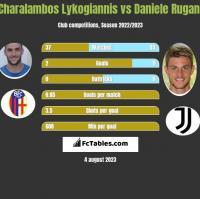 Charalambos Lykogiannis vs Daniele Rugani h2h player stats