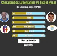 Charalambos Lykogiannis vs Elseid Hysaj h2h player stats