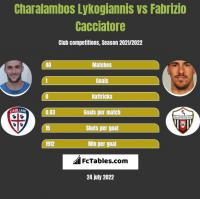 Charalambos Lykogiannis vs Fabrizio Cacciatore h2h player stats