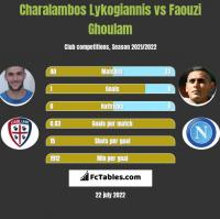 Charalambos Lykogiannis vs Faouzi Ghoulam h2h player stats