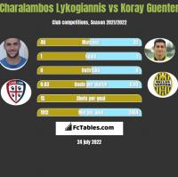 Charalambos Lykogiannis vs Koray Guenter h2h player stats