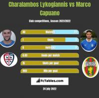 Charalambos Lykogiannis vs Marco Capuano h2h player stats