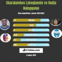 Charalambos Lykogiannis vs Radja Nainggolan h2h player stats