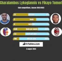 Charalambos Lykogiannis vs Fikayo Tomori h2h player stats
