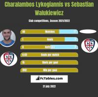 Charalambos Lykogiannis vs Sebastian Walukiewicz h2h player stats