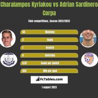 Charalampos Kyriakou vs Adrian Sardinero Corpa h2h player stats