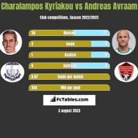 Charalampos Kyriakou vs Andreas Avraam h2h player stats