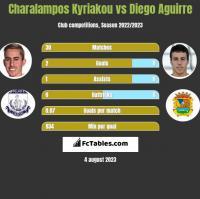 Charalampos Kyriakou vs Diego Aguirre h2h player stats