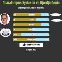 Charalampos Kyriakou vs Djordje Denic h2h player stats