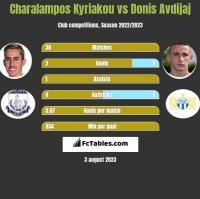 Charalampos Kyriakou vs Donis Avdijaj h2h player stats