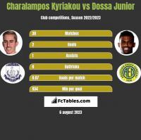 Charalampos Kyriakou vs Dossa Junior h2h player stats